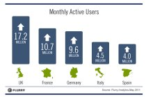 Monthly active app users in Europe, courtesy of Flurry