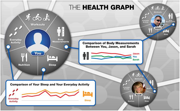 Health-Graph2