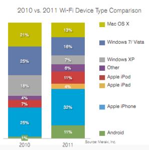 Wi-Fi網絡中,行動裝置上網比例已超越電腦