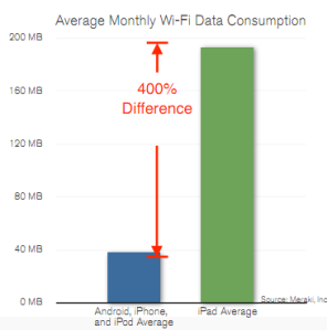 iPad每月平均消耗資料量是Android、iPhone、和iPod touch平均的約4倍