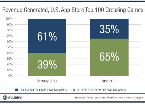 AppStore_Top100GrossingGames_Freemium_vs_Premium-resized-600
