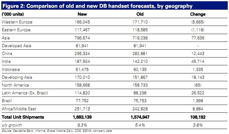 DB phone forecast 2011