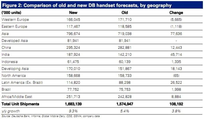 DB phone forecast 2011
