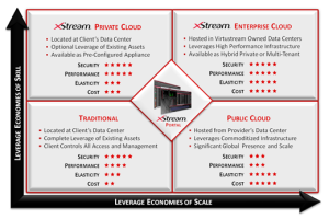 diagram-xstream