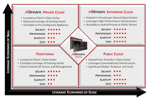 diagram-xstream