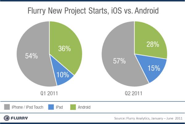 Flurry_NewProjectStarts_Q1vQ2_2011-resized-600 (1)