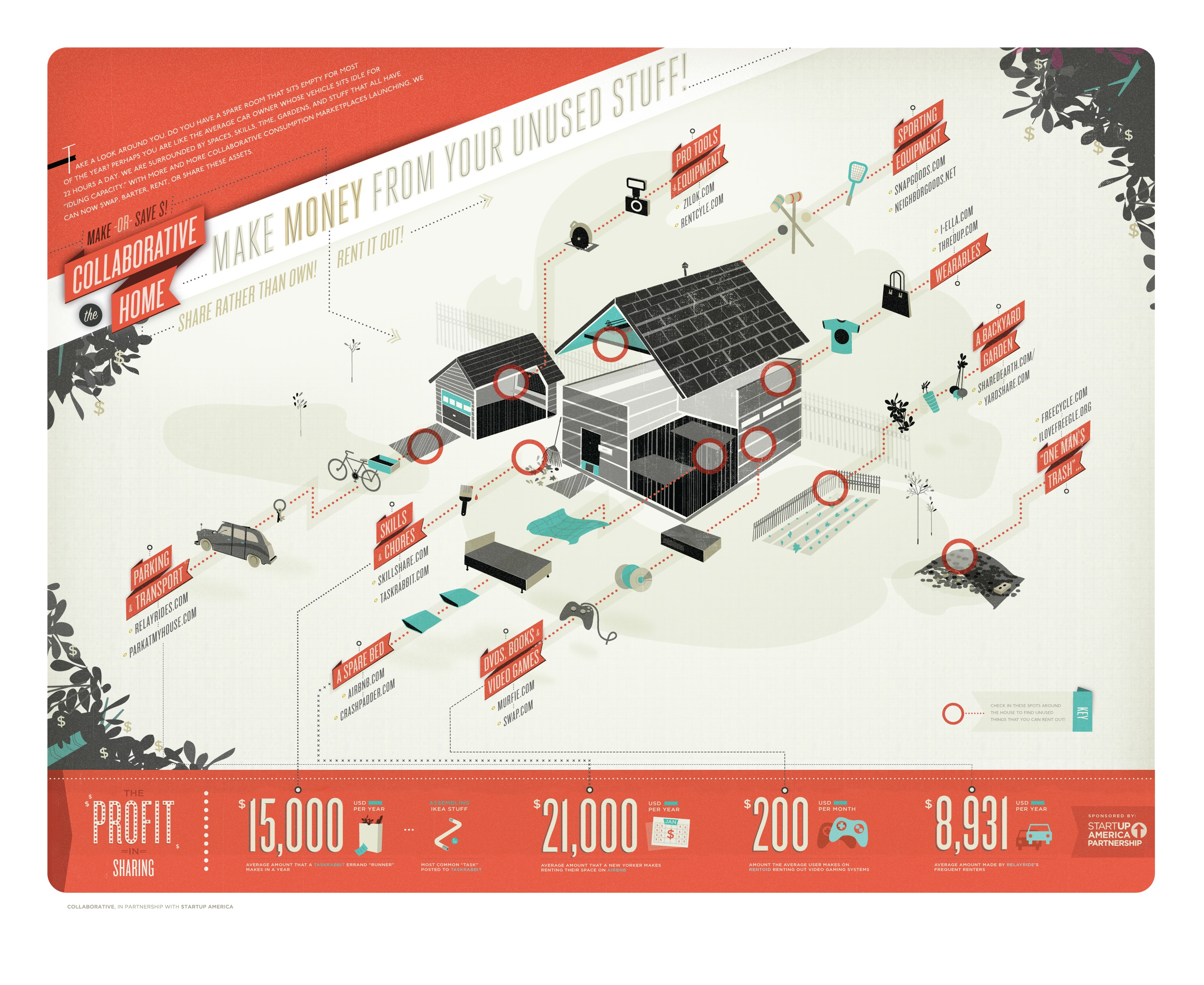 Infographic_Collaborative Home