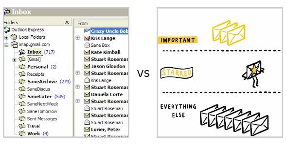 SaneBox vs Priority Inbox