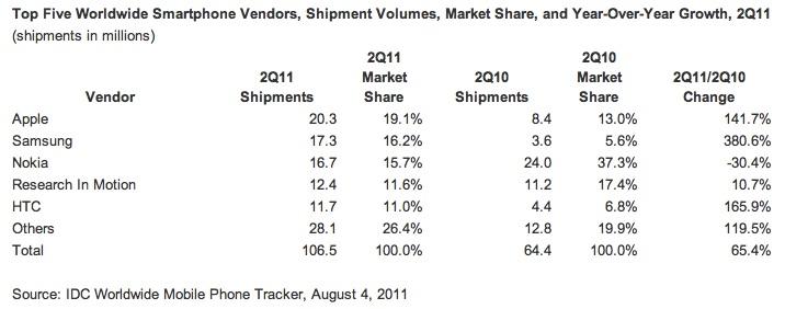 IDC Q2 smartphone market share