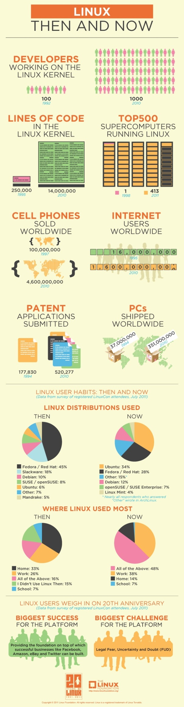 20 Years of Linux Infographic