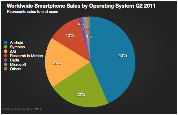 market-share-smartphones