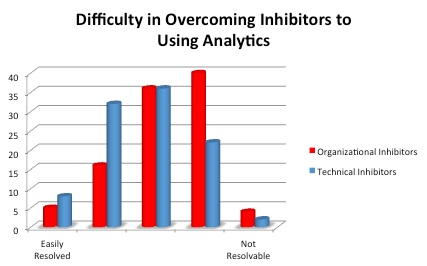 Graph of results for overcoming inhibitors to use