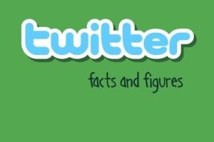 Twitterfactsandfigures