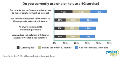 4G infographic