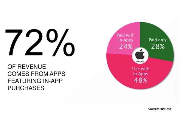 in-app-apps-revenue