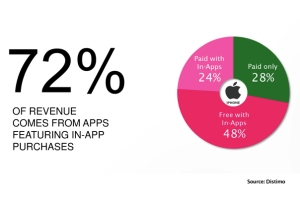 in-app-apps-revenue