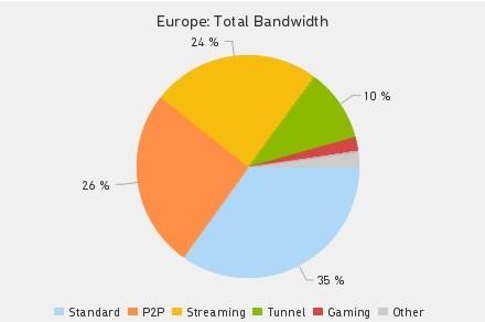 internet observatory europe bandwidth