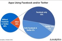 app-facebook-twitter-integration-appside