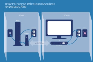 att wireless receiver