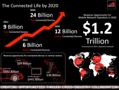 connecteddevices2020