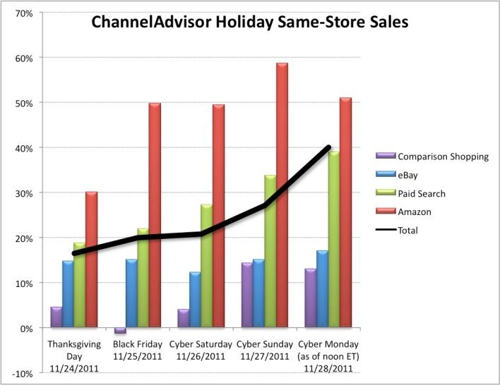 ChannelAdvisor Chart
