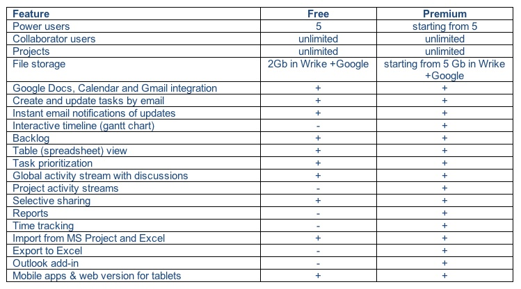 Table of Wrike Free vs Premium Features