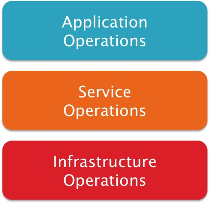 IT operations layers for cloud