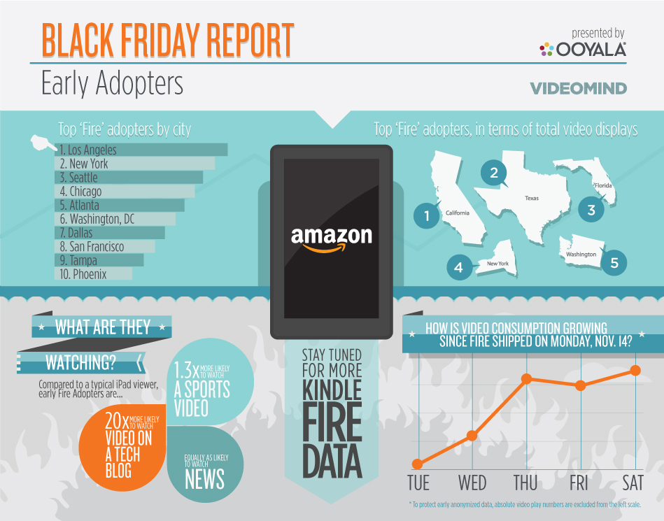 Kindle-Fire-Ooyala-Black-Friday-Report[1]