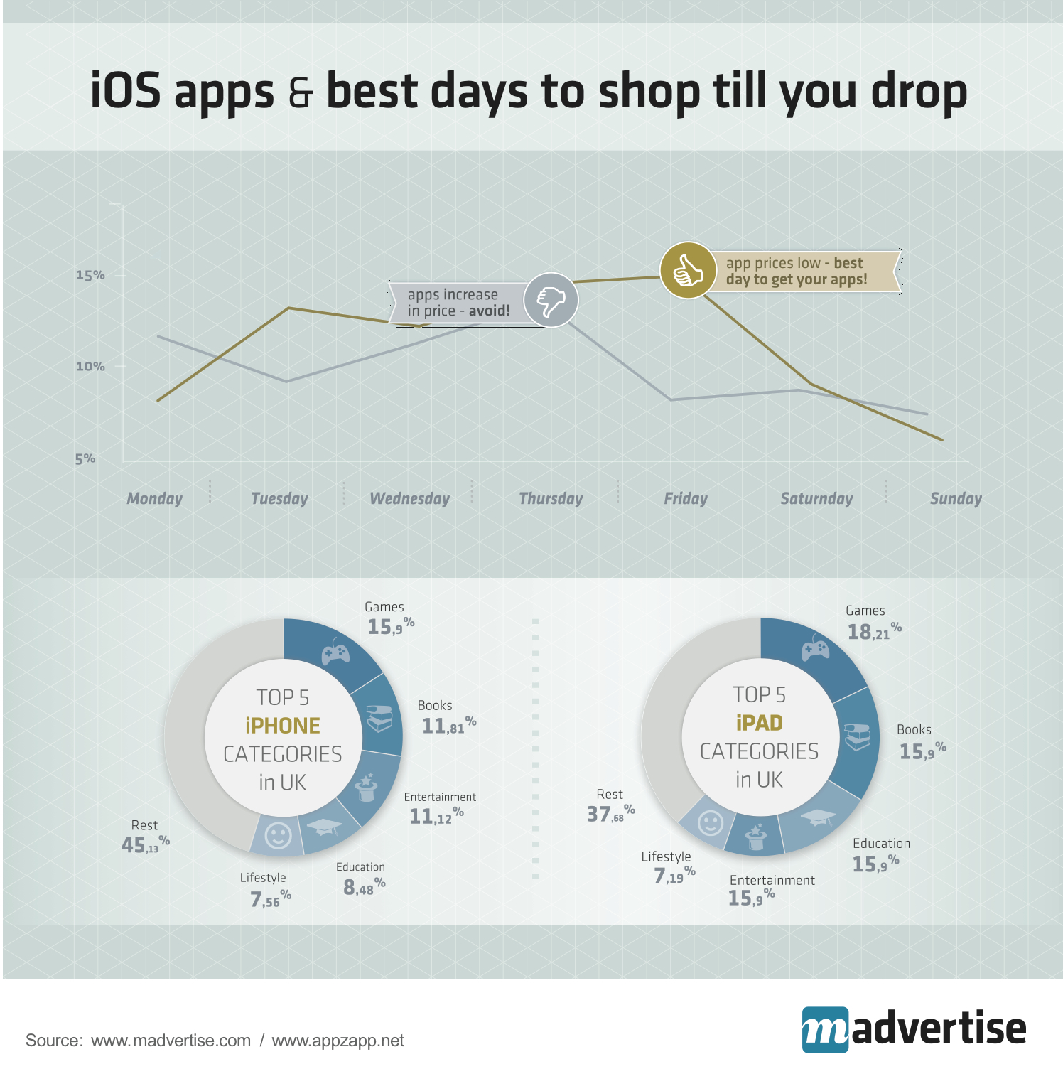 madvertise-best-shop-time-apps