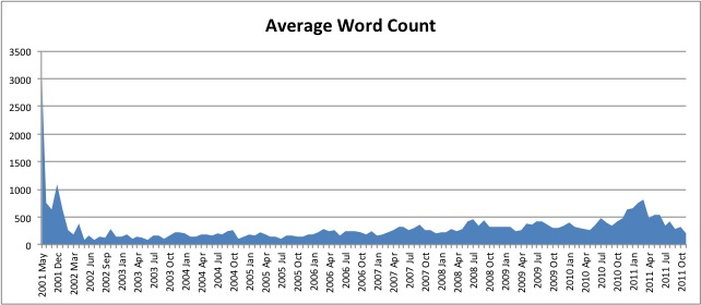 omaveragepostwordcount