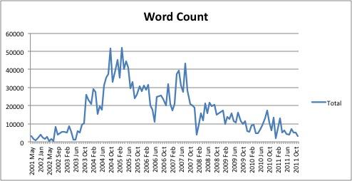 ompostwords