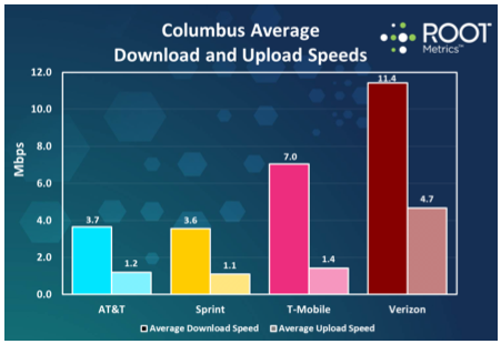 Root-LTE-tests-Columbus