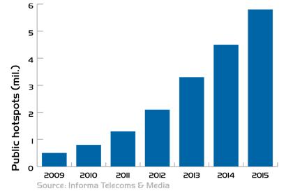 WBA-WiFi graph