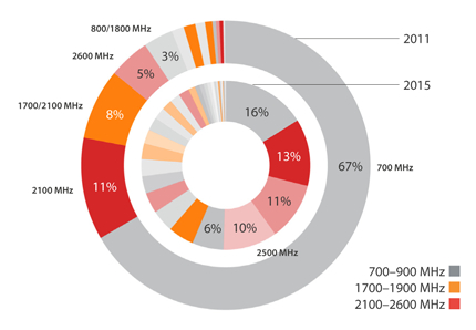 Wireless Intelligence projects 38 distinct LTE bands in 2015
