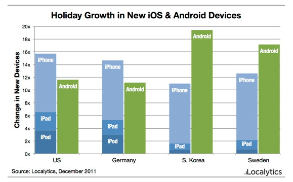 ios-vs-android-holiday