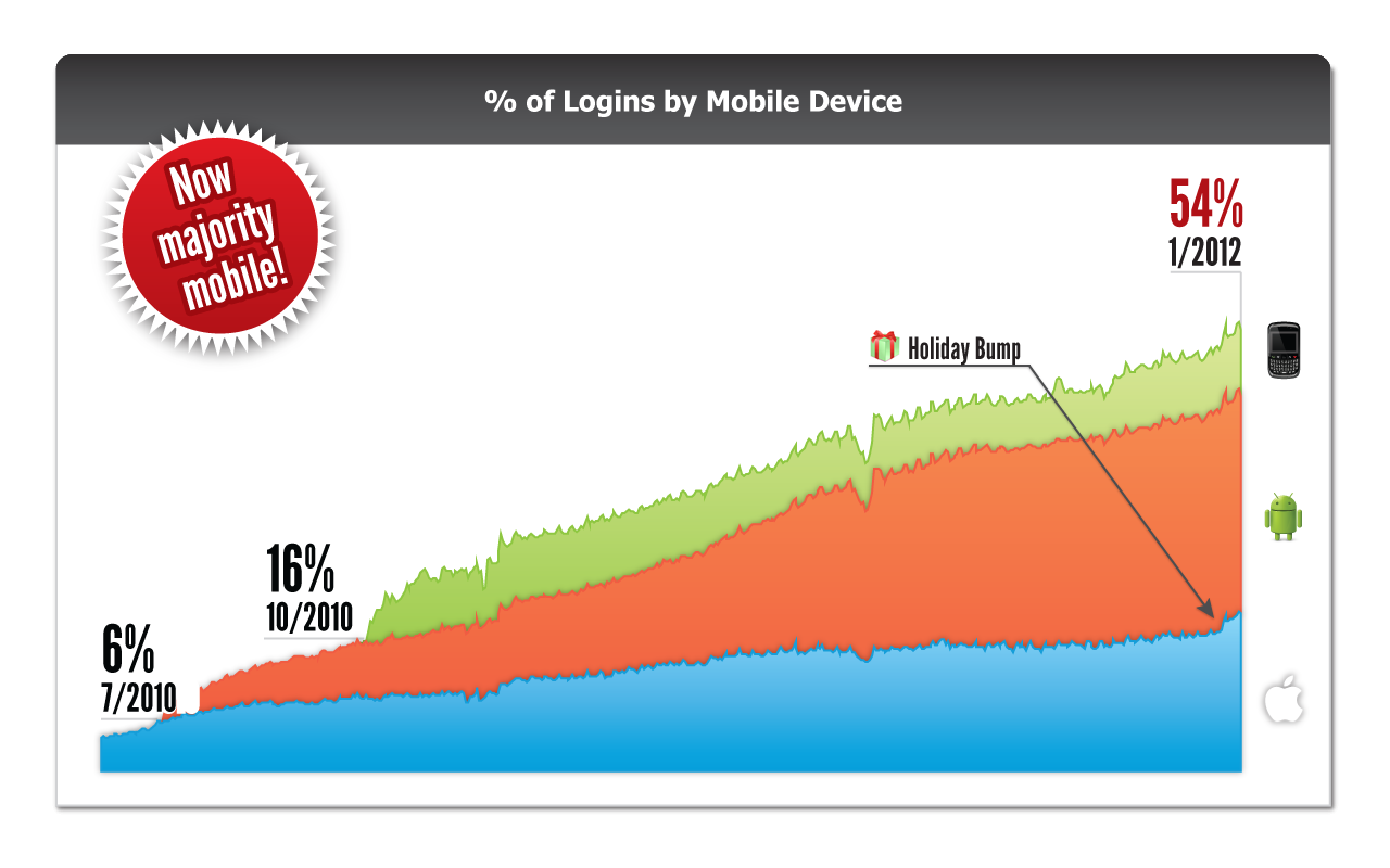 http://gigaom2.files.wordpress.com/2012/01/dec11_mobile_login_chart_v3.png