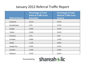 Study: Pinterest drives more referral traffic than Google+, nearly on par with Twitter