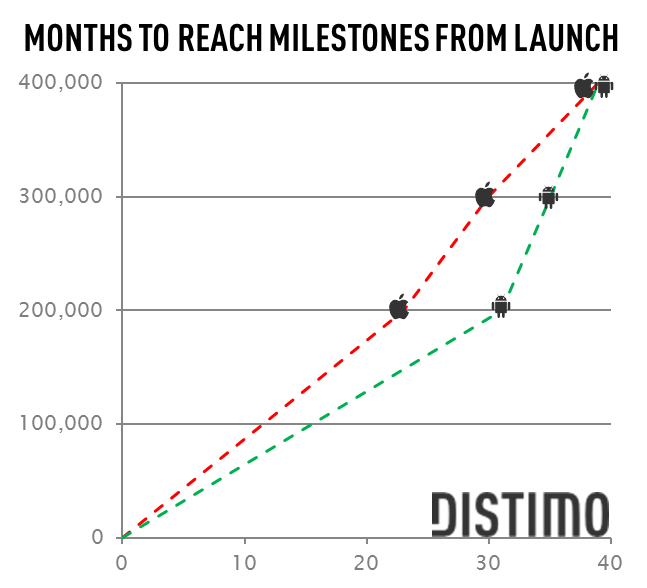 Android-months-to-reach-milestone-3