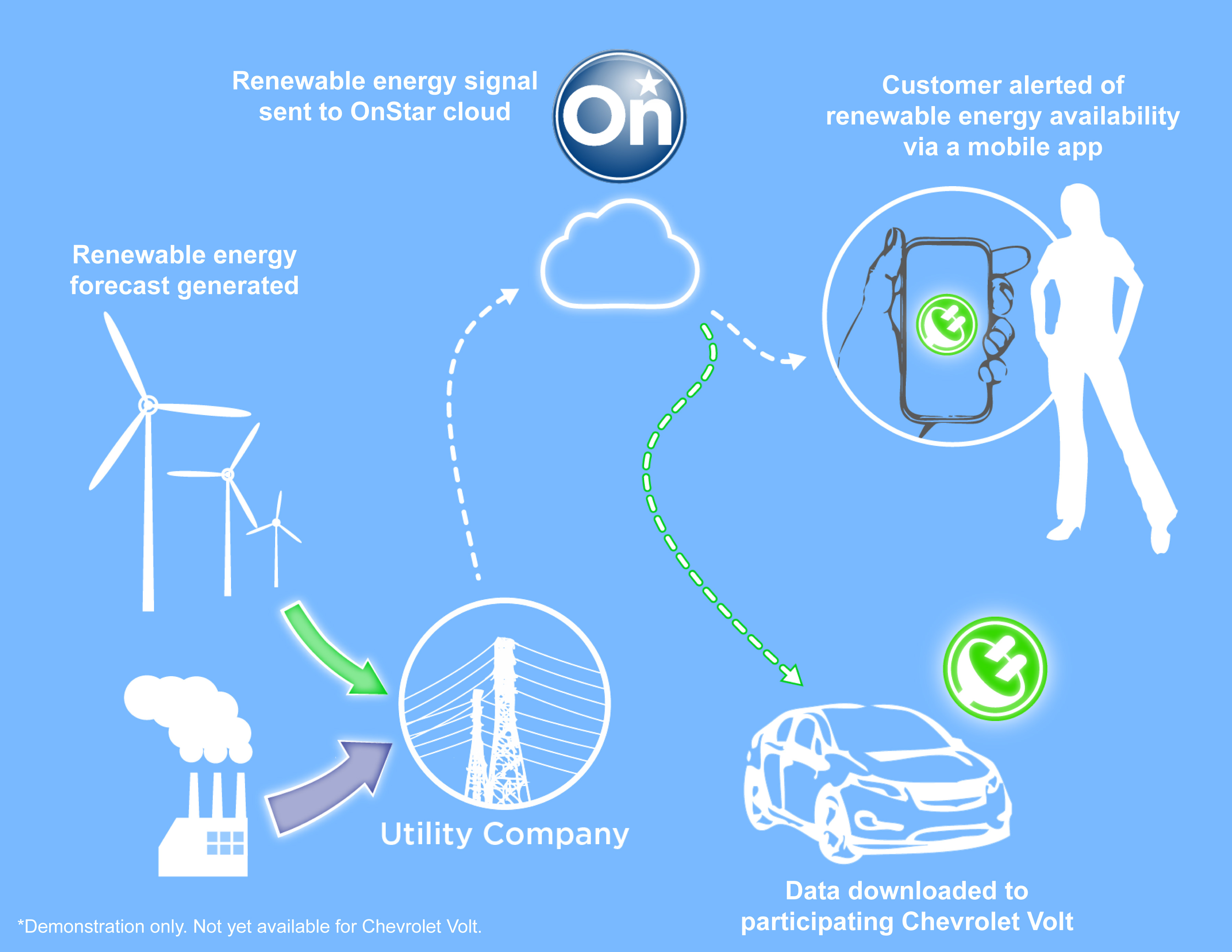 OnStarRenewableEnergy