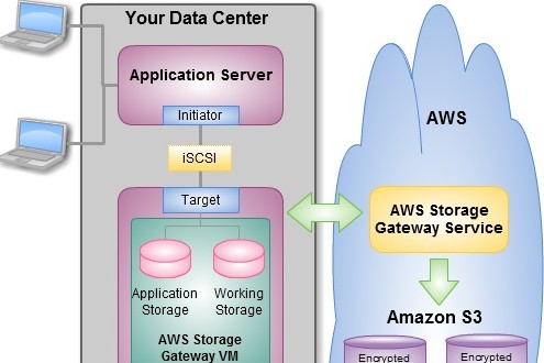 storage_gateway_model_a