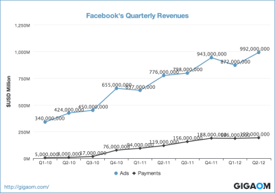 """Facebook's Quarterly Revenues"""