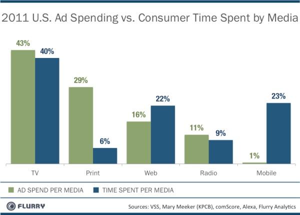 Flurry 2011 Mobile Ad Spend