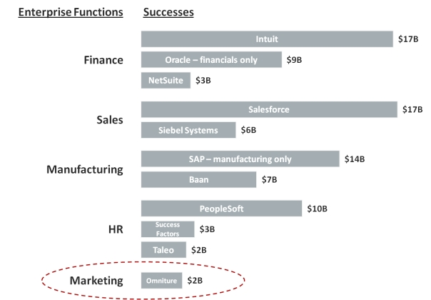 Marketing is the next big money sector in technology
