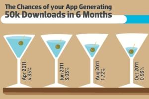 app-dowloads-6-months