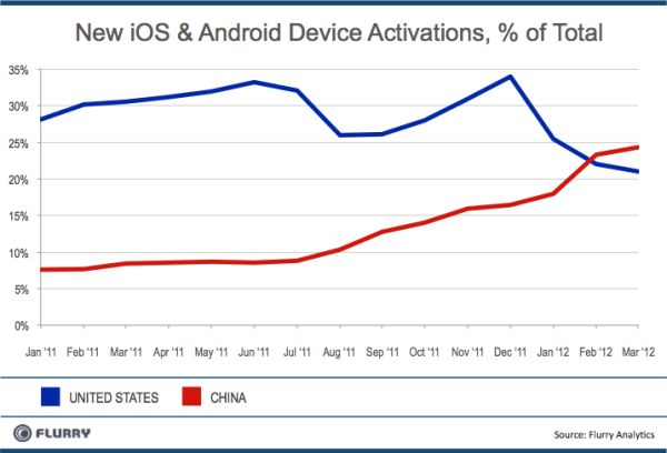 Flurry iOS/Android China/U.S. device activations Q1 2012