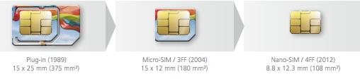 Comparison of SIM card sizes by Giesecke & Devrient