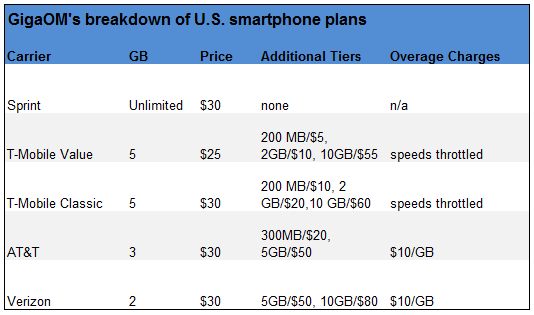GigaOM's breakdown of U.S. smartphone plans