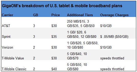 GigaOM's breakdown of U.S. tablet & mobile broadband plans