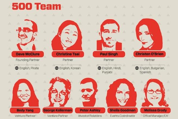 500 Startups team
