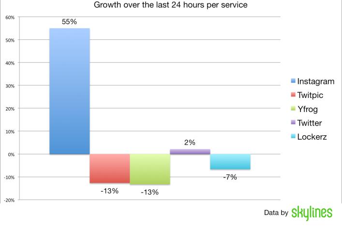 growthpercentage